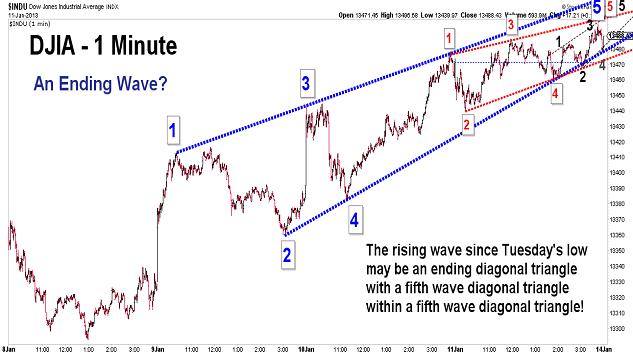 Elliott Wave Chart Blog - Elliott Wave & Stock Market Timing