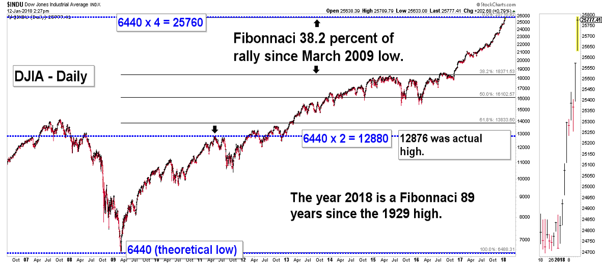 Elliott Wave Chart Blog - Elliott Wave & Stock Market Timing Theory